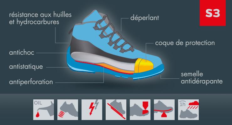 Classifiées S3, Les chaussures de sécurité Blackwatch conviennent à toutes les personnes travaillant dans un environnement avec un haut niveau d'humidité et en présence d'huiles minérales et d'hydrocarbures.